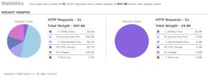 Yslow-Statistik ohne Optimierung